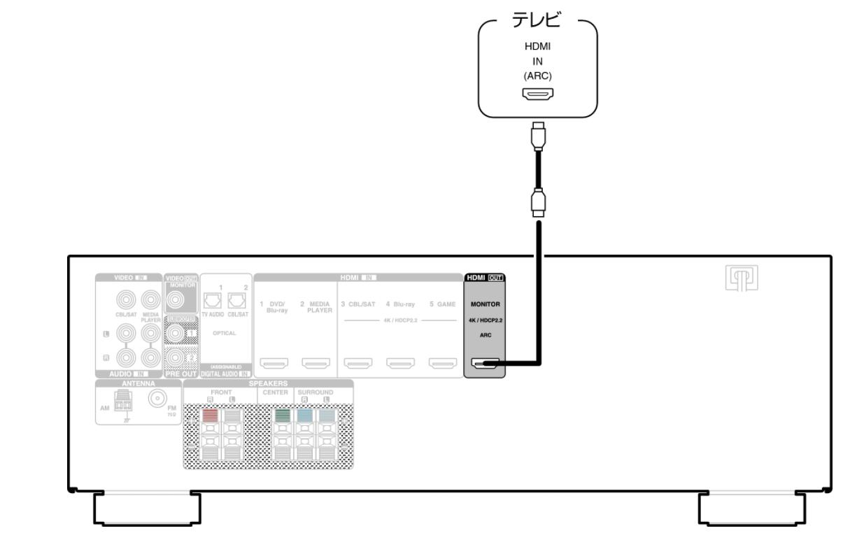 サラウンドスピーカー アンプ テレビ 接続方法